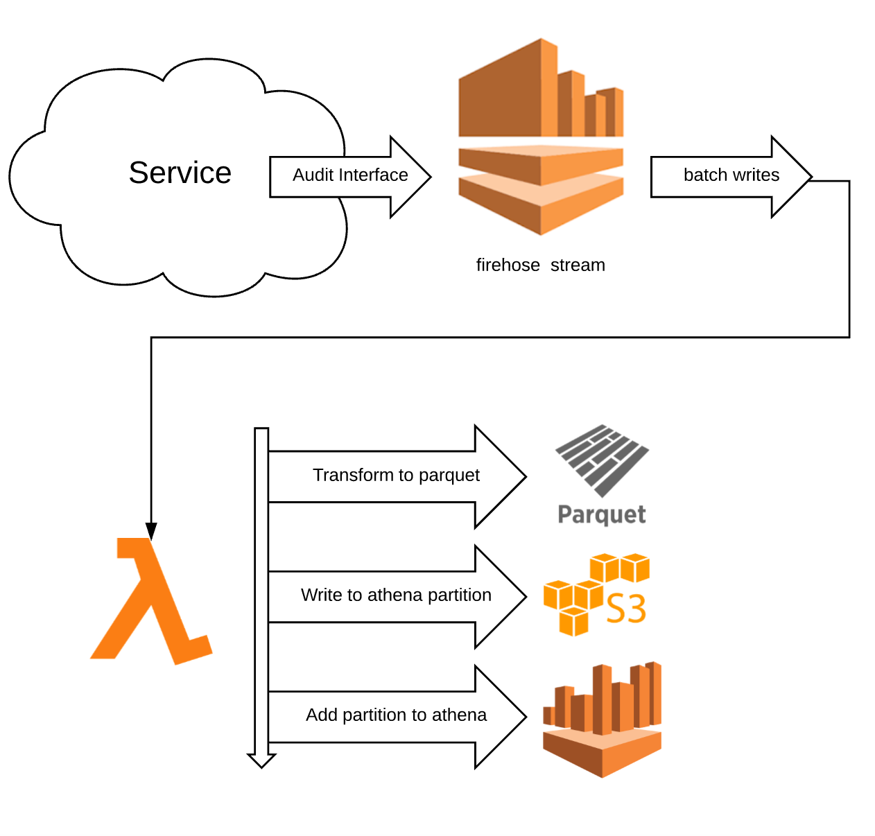 Tracing High Volume Services